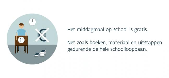 Slide: Het middagmaal op school is gratis. Net zoals boeken, materiaal en uitstappen gedurende de hele schoolloopbaan.