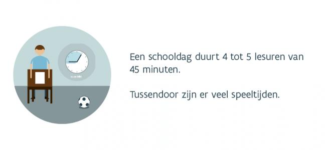 Slide: Een schooldag duurt 4 to 5 lesuren van 45 minuten. Tussendoor zijn er veel speeltijden