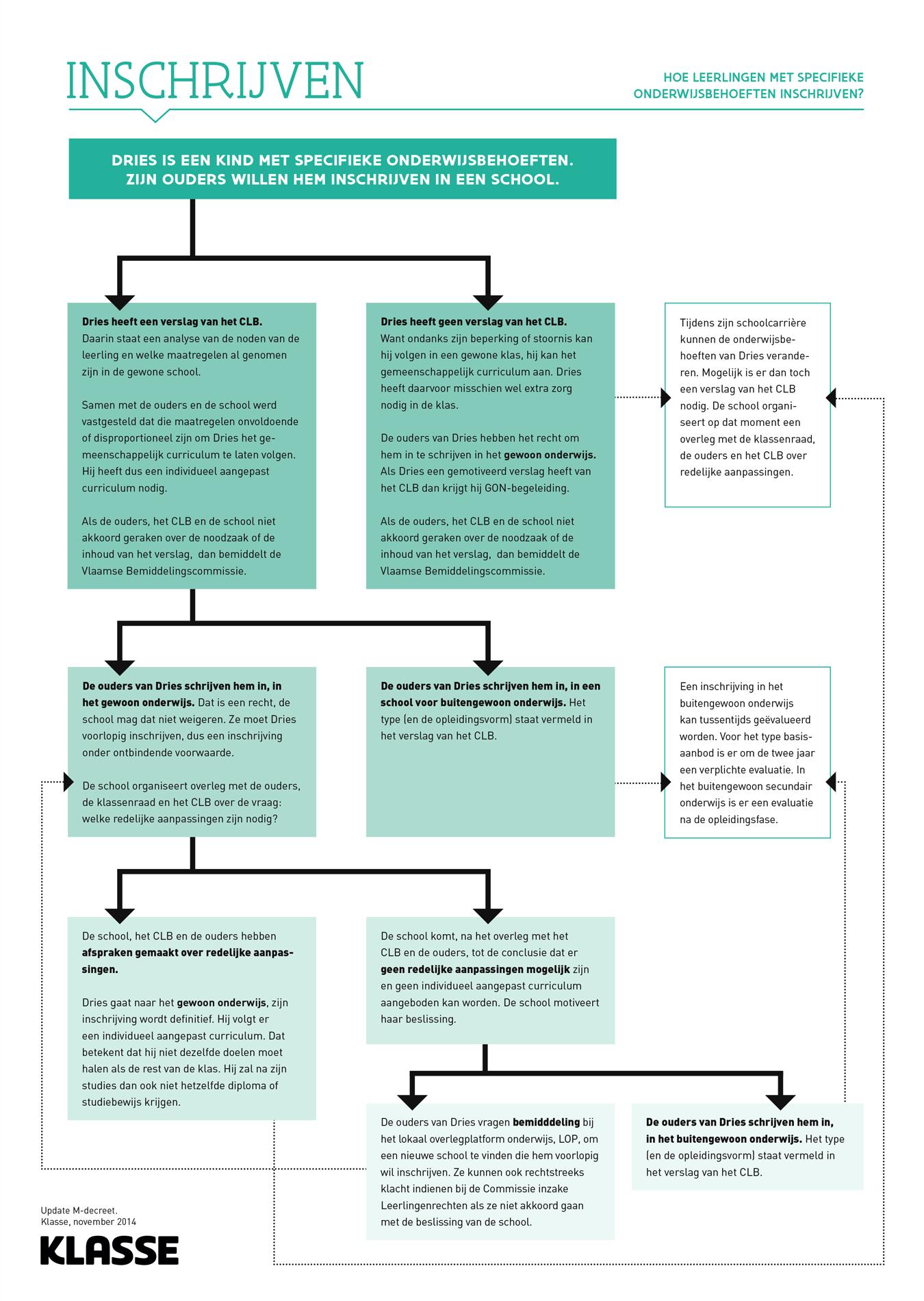 Schema hoe inschrijven met het M-decreet