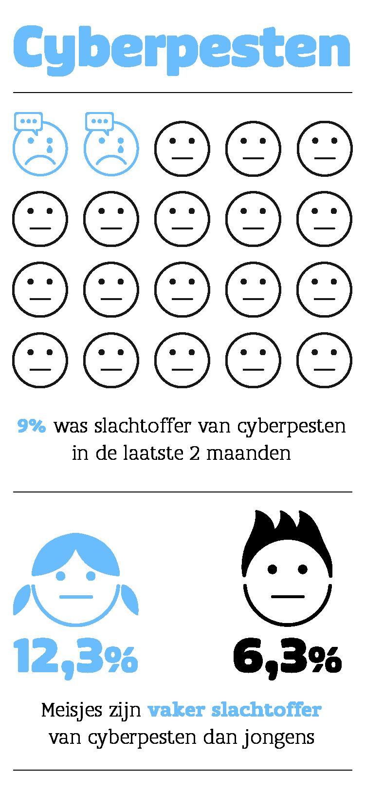 pesten: infografiek cyberpesten