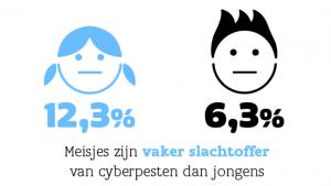 meisjes zijn vaker slachtoffer van cyberpesten dan jongens