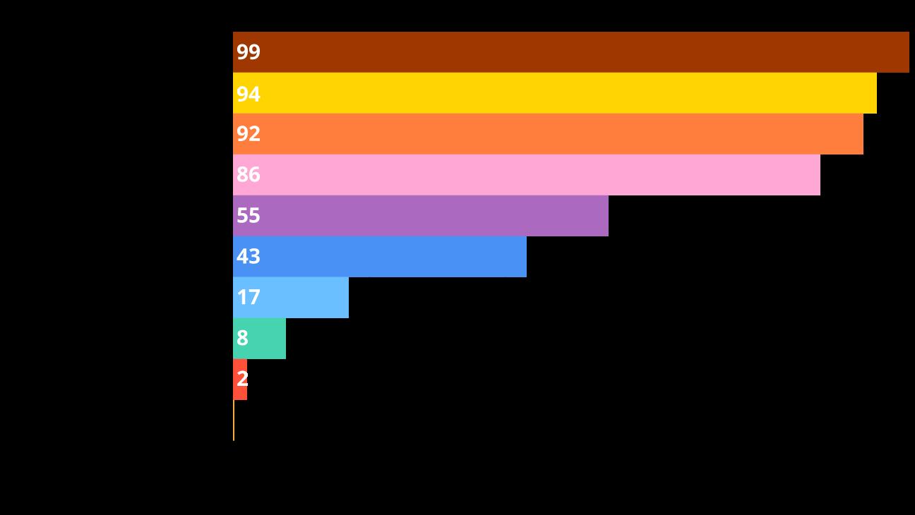 grafiek die toont welke jobs waarschijnlijk zullen verdwijnen