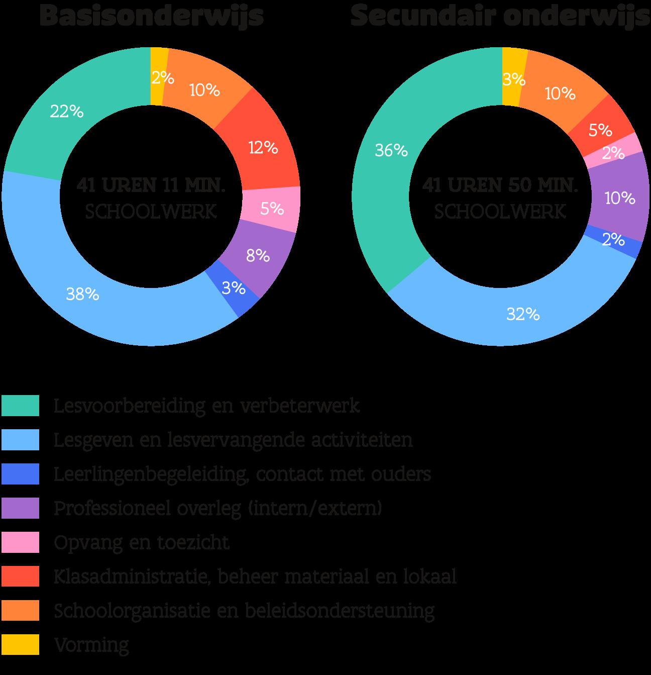 grafieken over tijdsbesteding van leraren