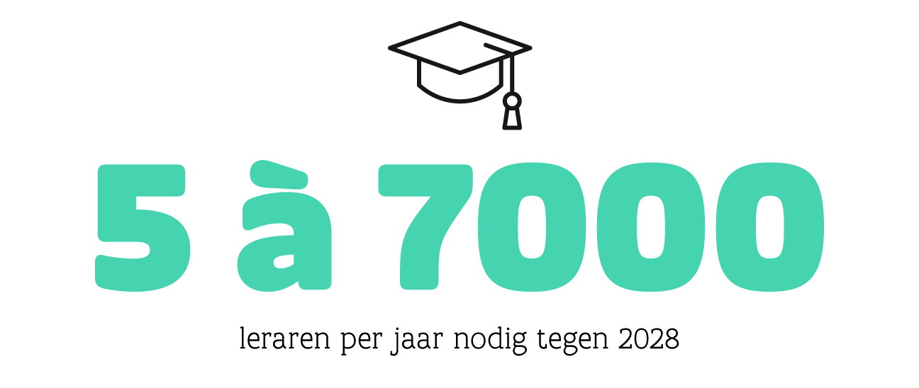 5 à 7000 leraren per jaar nodig tegen 2028