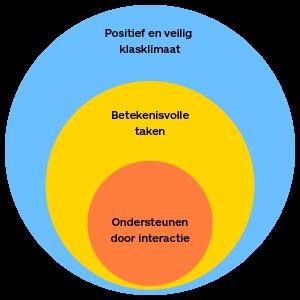 De 3 cirkels van een krachtige leeromgeving: Positief en veilig klasklimaat - Betekenisvolle taken - Ondersteunen door interactie