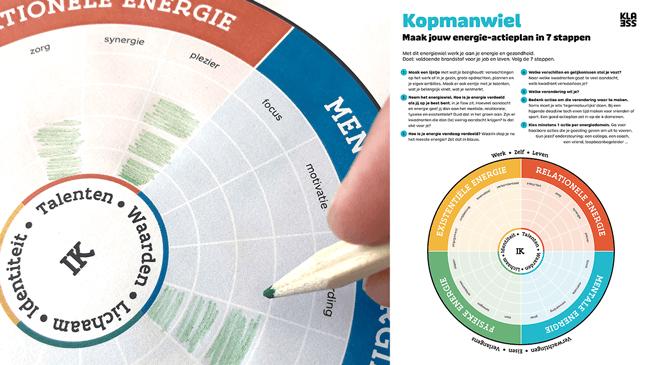 Energietool: Kopmalwiel met 4 domeinen - Relationele energie / Mentale energie / Fysieke energie / Existentiële energie