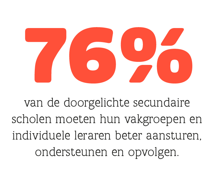 76% van de doorgelichte secundaire scholen moeten hun vakgroepen en individuele leraren beter aansturen, ondersteunen en opvolgen.