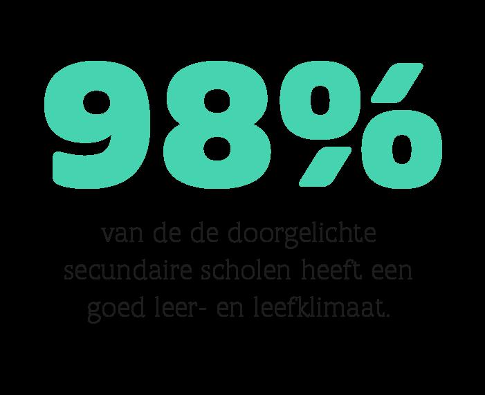 98% van de de doorgelichte secundaire scholen heeft een goed leer- en leefklimaat