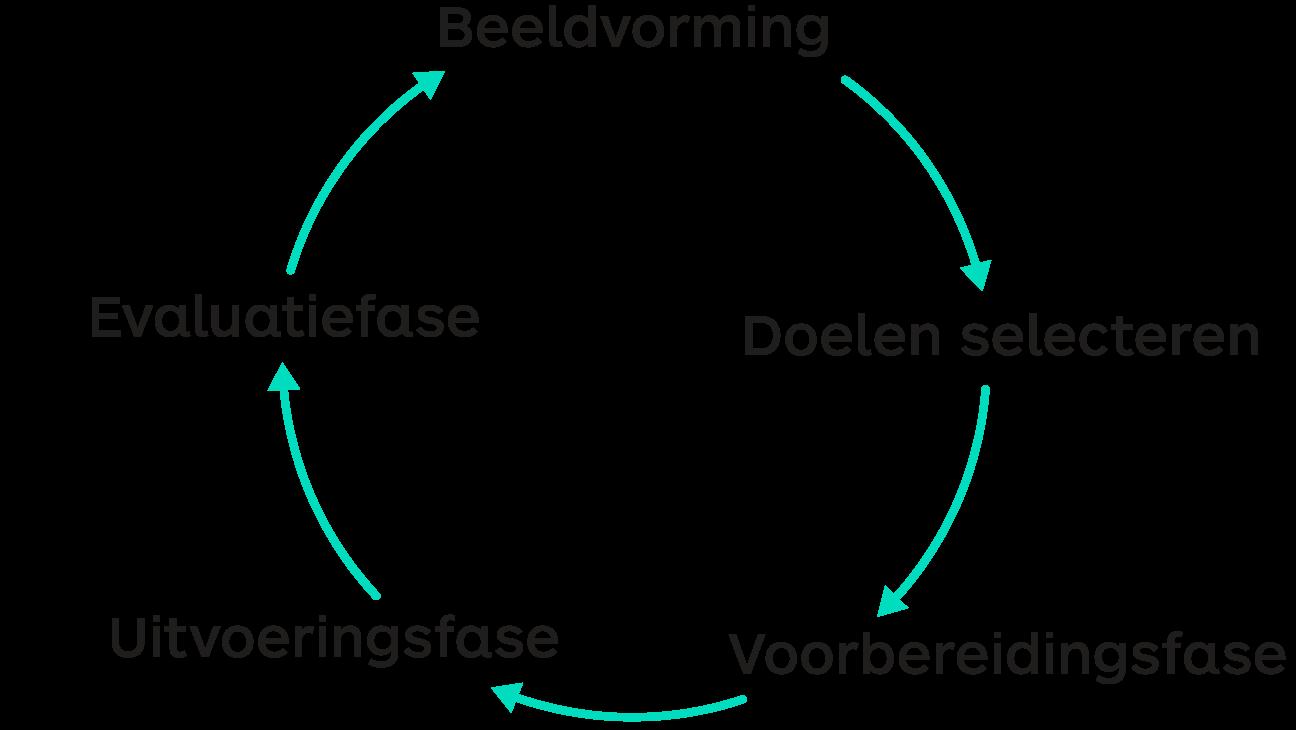 Schema handelingsplanmatig werken