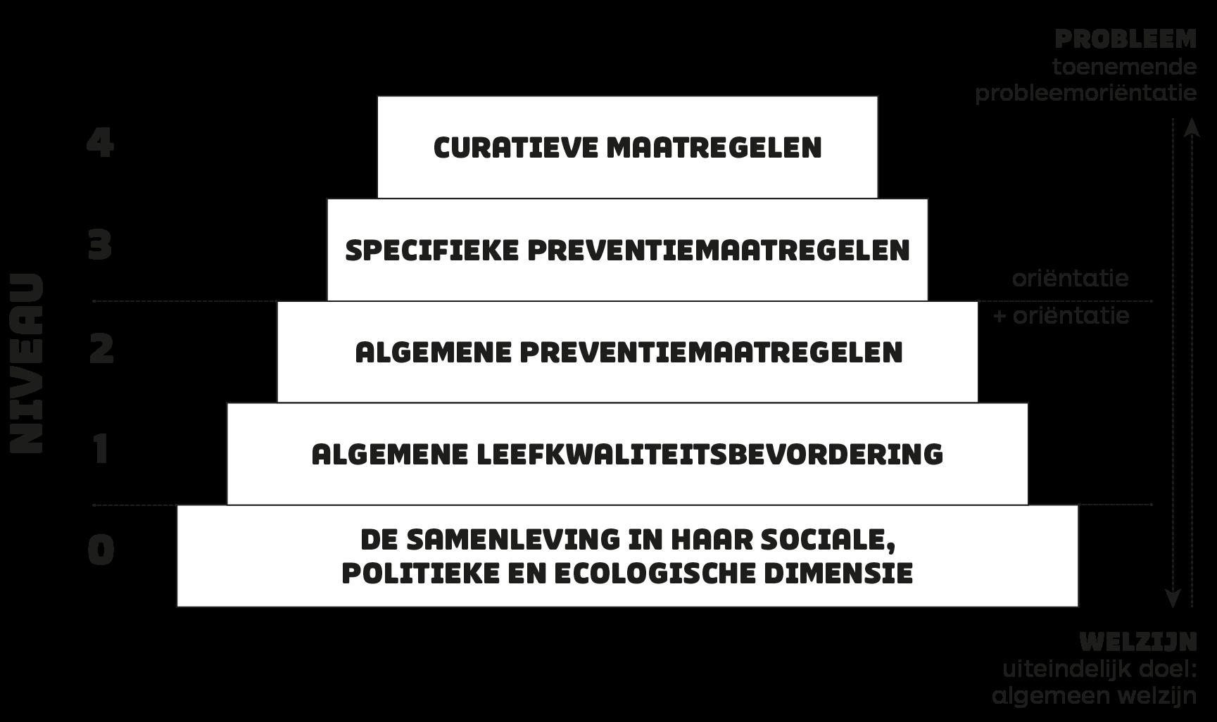 preventiepiramide preventie polarisering conflict school